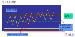 测量过程中的SPC控制原理