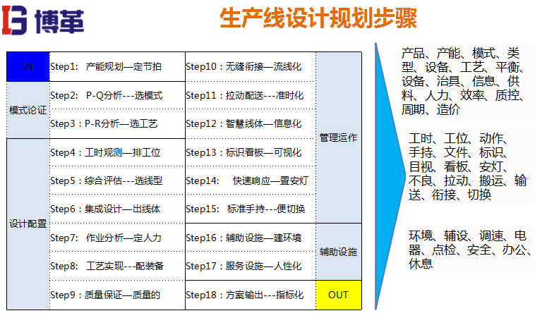 精益生产线制作的十八个步骤