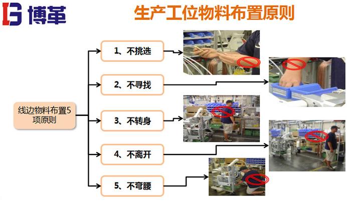 生产线工位设计
