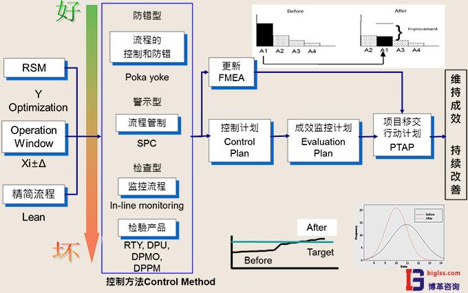 六西格玛管理中C阶段目的是什么?