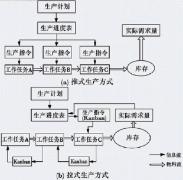 拉式生产方式与推式生产方式比较
