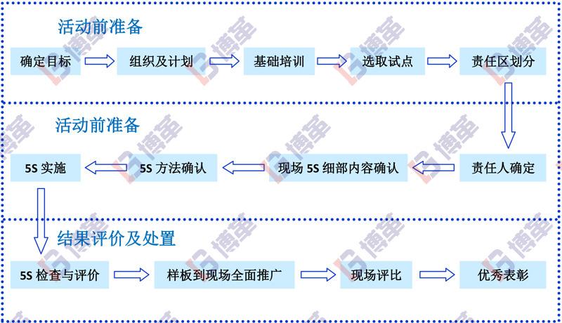 博革工厂6S管理咨询推进步骤