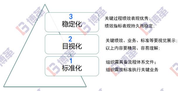 精益生产管理转型系统