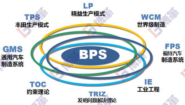 精益生产管理转型系统核心原则