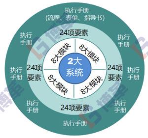 博革精益生产管理BPS系统知识架构