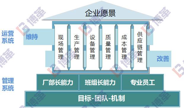 精益生产管理转型系统模型