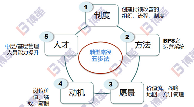 精益生产管理系统转型路径