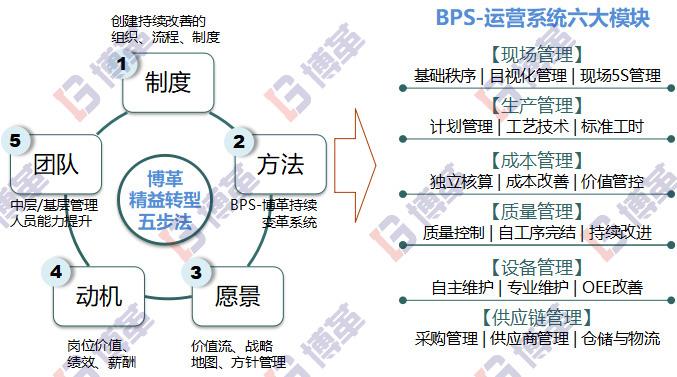 精益生产管理咨询系统化推进