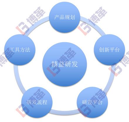 精益研发系统研究范畴