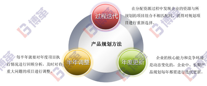 精益研发产品规划的目的