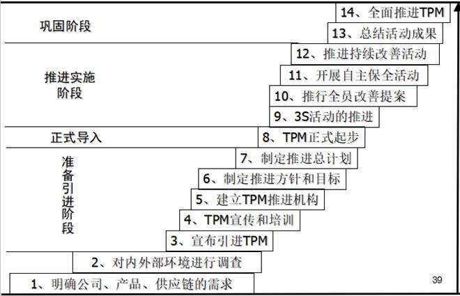 tpm推进的十四个阶段
