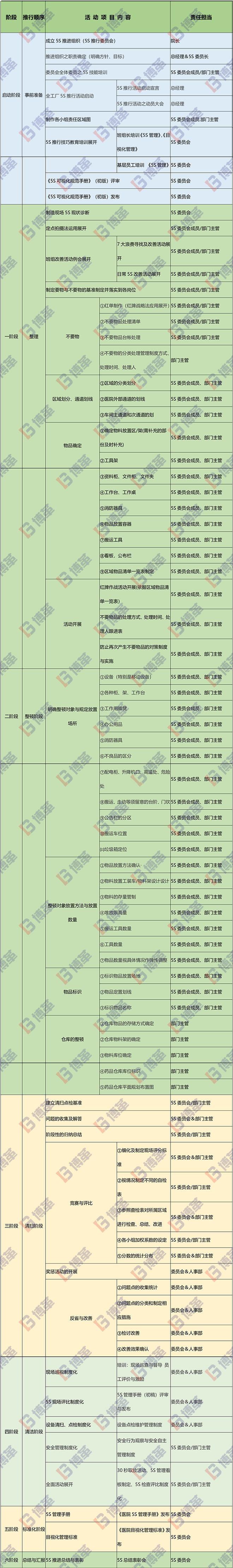 医院5S推进计划表