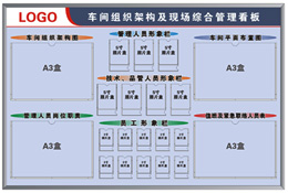 生产车间组织架构图管理看板