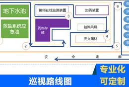 污水厂工艺区巡视路线图