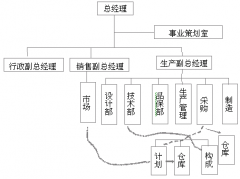 精益生产推行中生产管理组织的定位