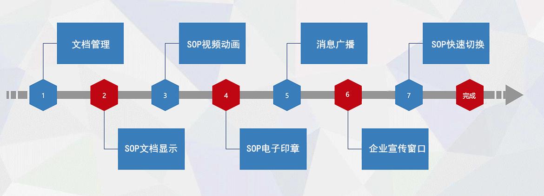 D-SOP 标准作业数字化标准功能