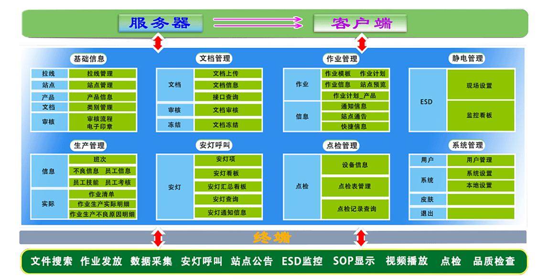 D-SOP 标准作业数字化系统模块