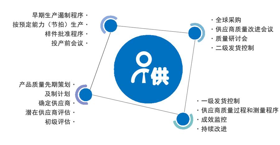 供应商管理十六步法