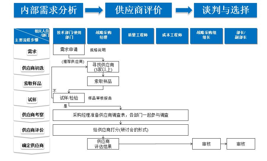 供应商选择三个阶段
