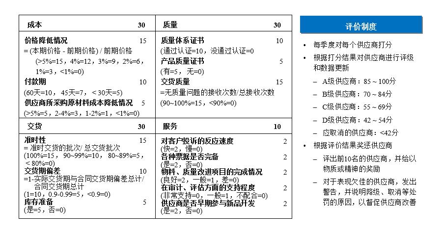 供应商业绩评分卡