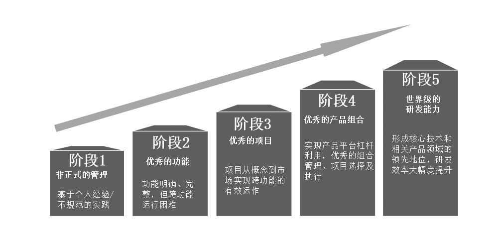 IPD产品开发流程演进的阶段