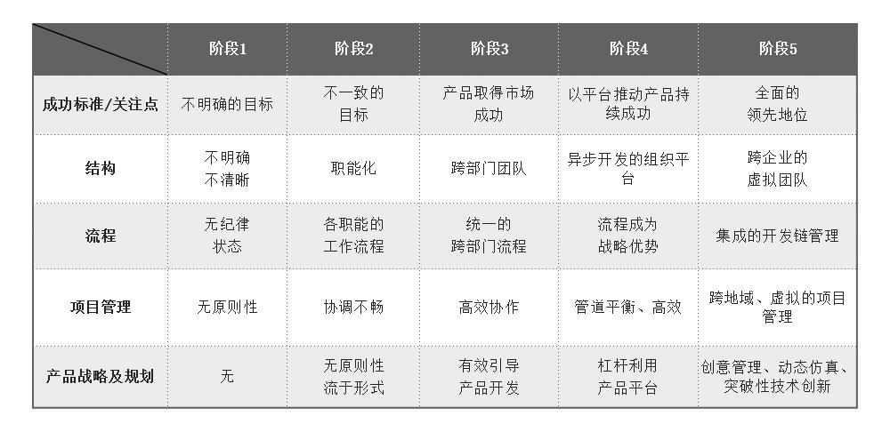 IPD演进各阶段主要特征