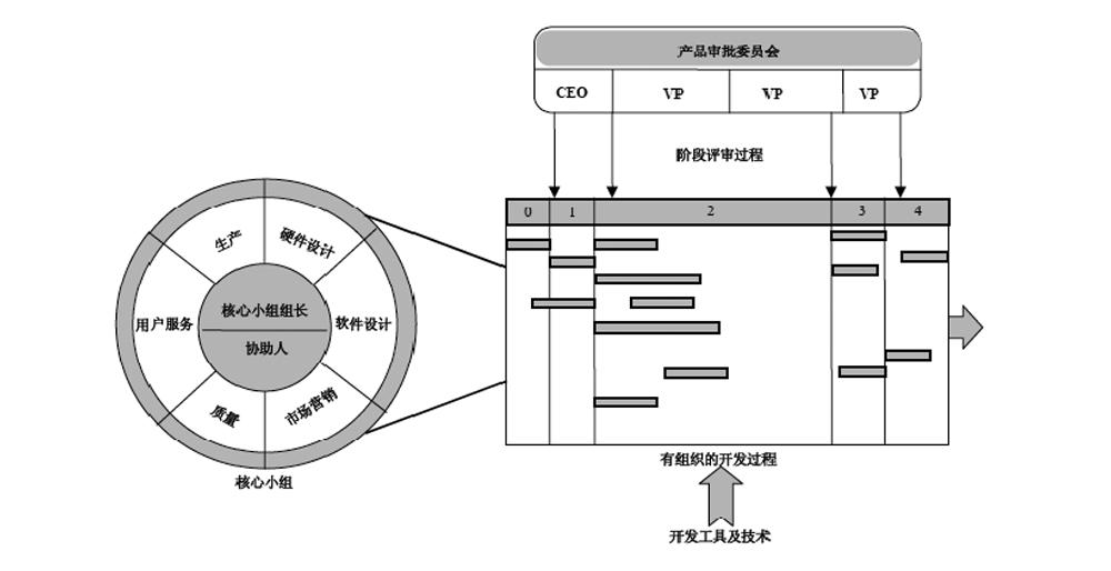 IPD的系统结构