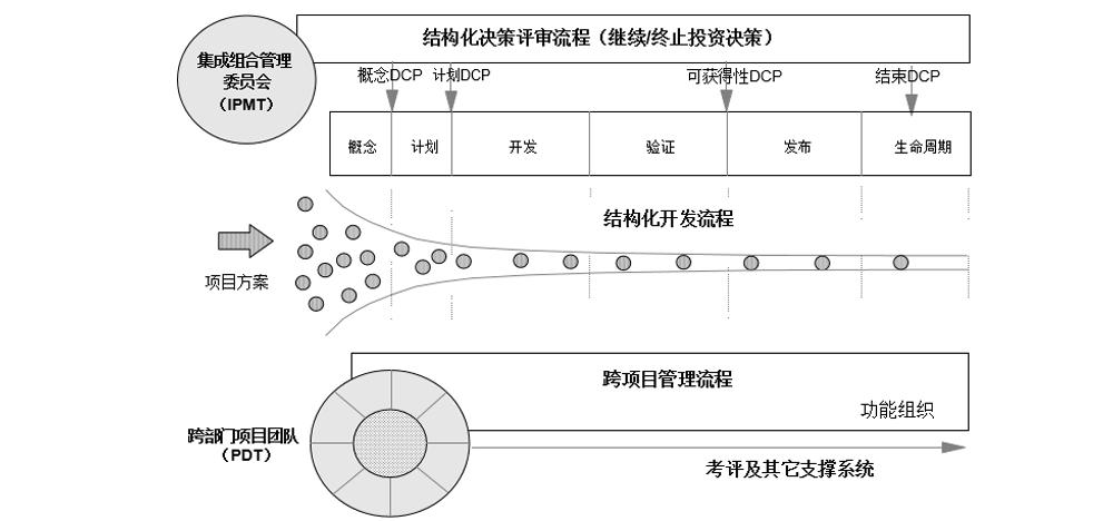 产品开发中的业务决策评审(DCP)