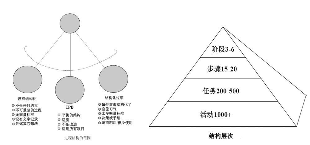 IPD的结构化产品开发