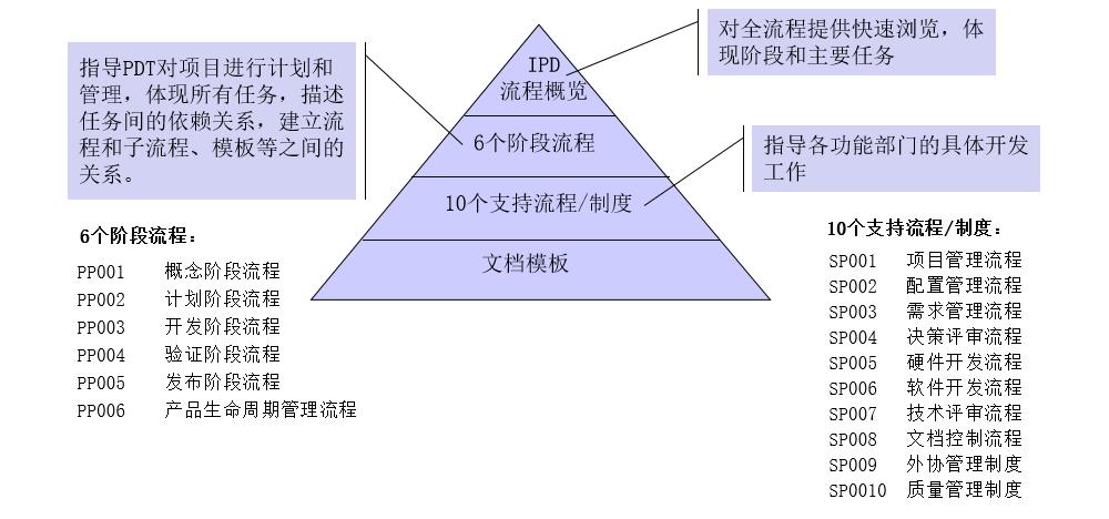 IPD流程的层次结构案例