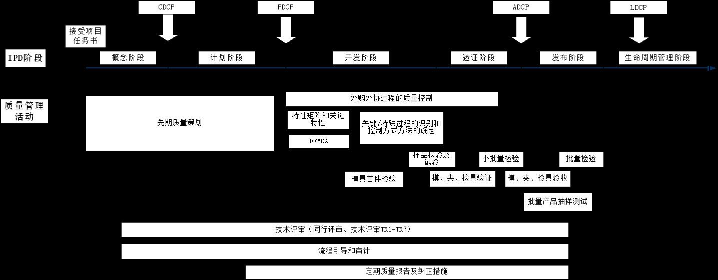 举例:IPD流程与质量管理流程