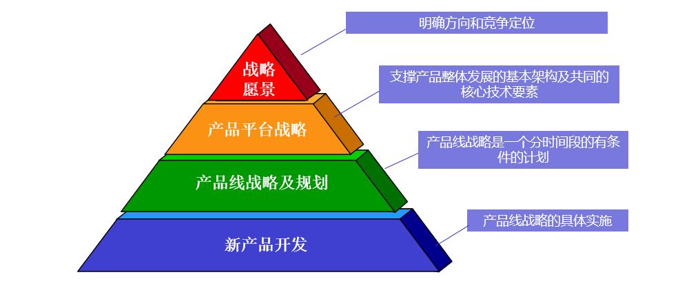 产品战略框架