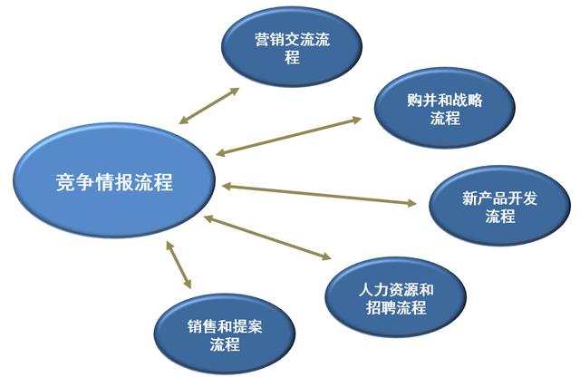 对标管理(基于竞争情报)与核心流程相融合