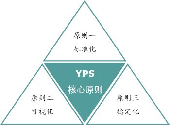 精益生产变革评估核心原则